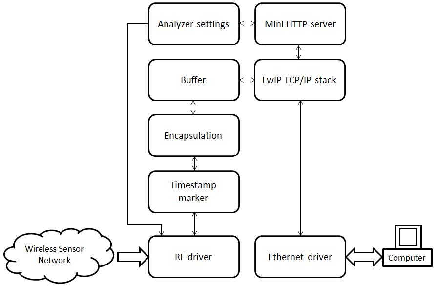 firmware_block_diagram