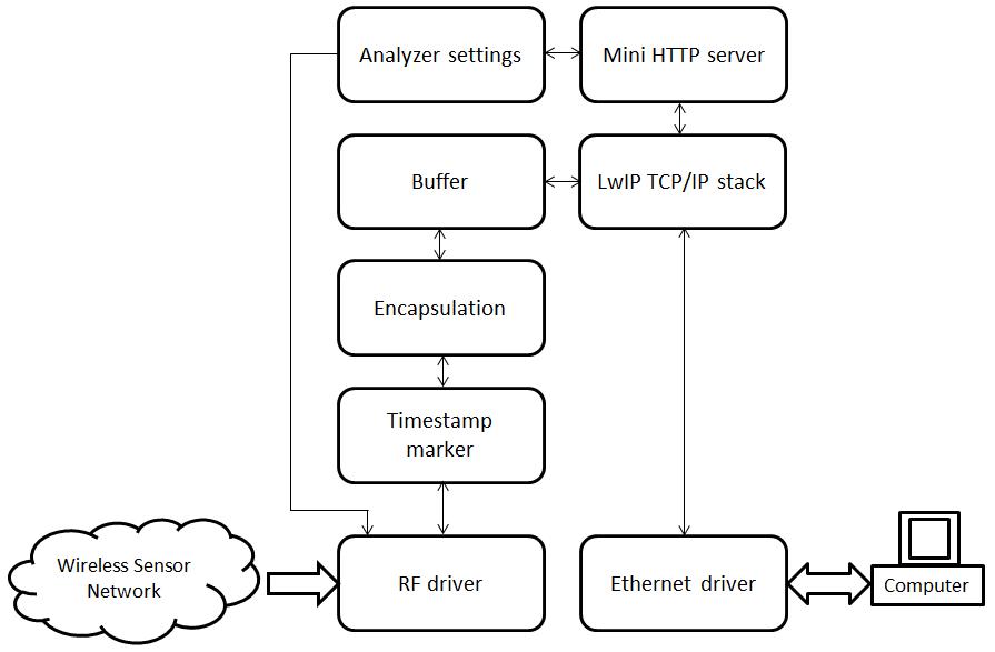 firmware_block_diagram