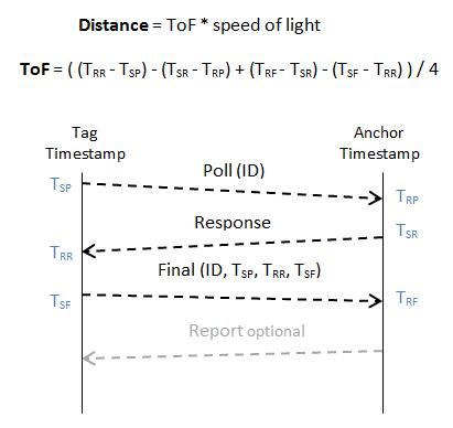 TWR_scheme