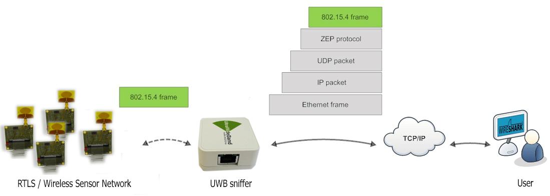 uwb_sniffer_com_scheme