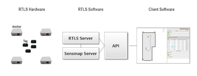 rtls_components