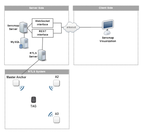 rtls_system_overview