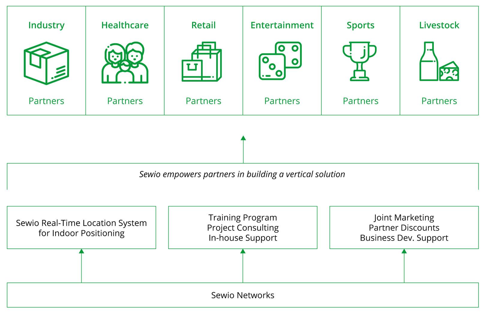 Partner Program Strategy